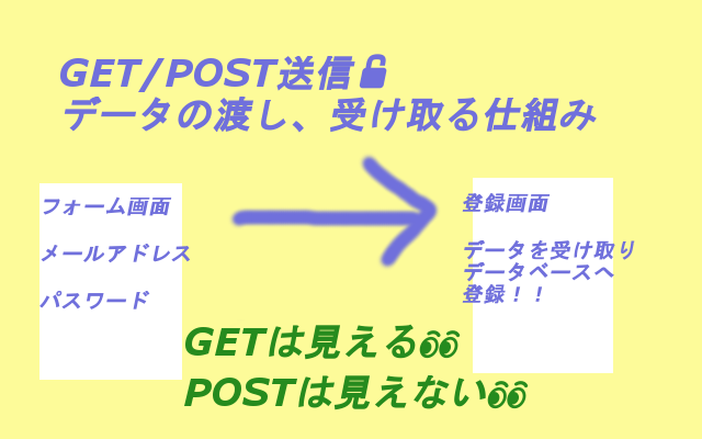 GET/POST送信とは
